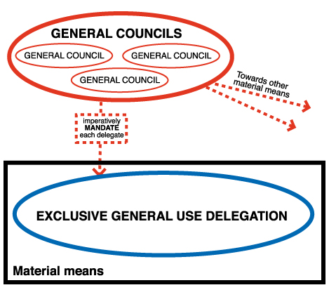 material means councils